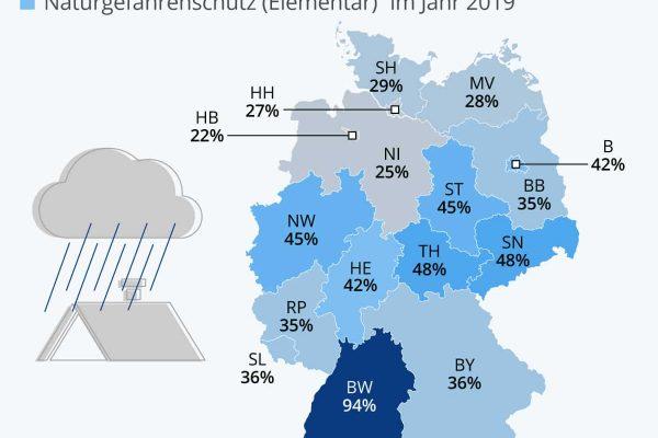 Versicherung gegen Starkregen in Deutschland ausbaufähig