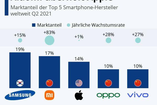 Smartphone-Markt: Xiaomi überholt Apple