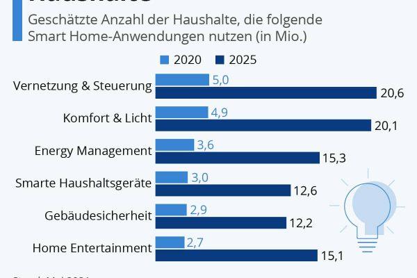 So smart sind Deutschlands Haushalte