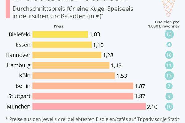 So viel kostet Eis in deutschen Städten