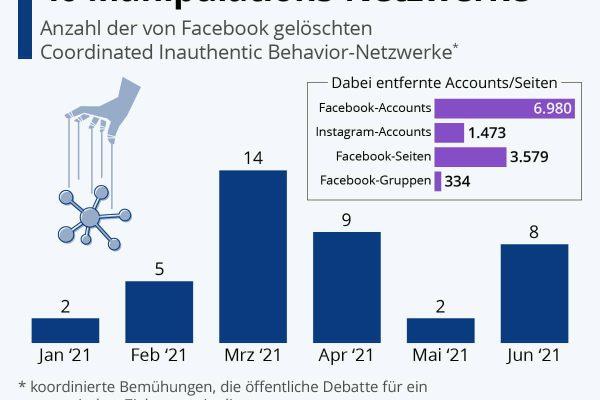Facebook entfernt 40 Manipulations-Netzwerke