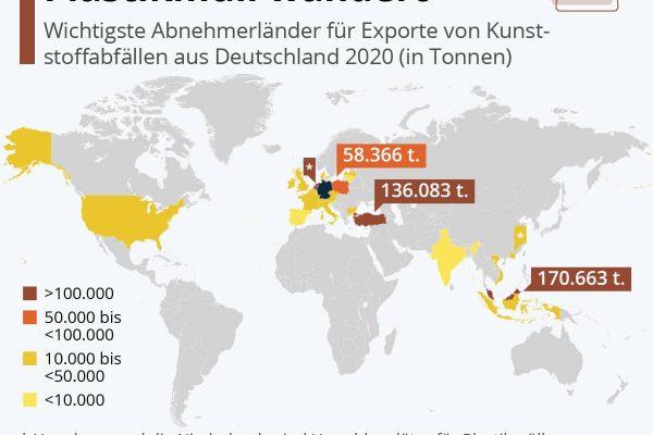 Wohin der deutsche Plastikmüll wandert