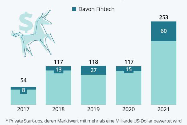 Das Jahr der Fintech-Einhörner