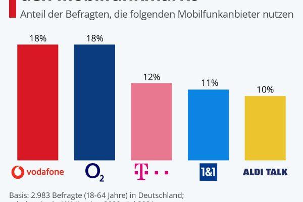 Branchenveteranen dominieren den Mobilfunkmarkt
