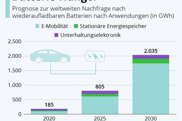 E-Mobilität hat den größten Batterie-Hunger