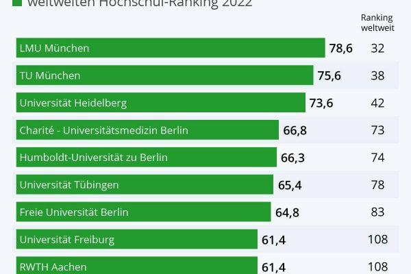 Die besten Universitäten in Deutschland