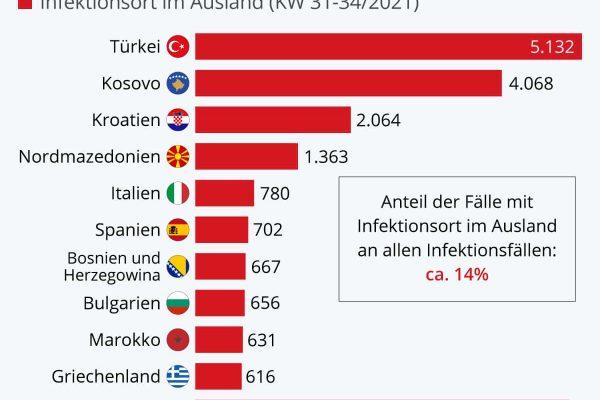 In diesen Ländern infizieren sich die Deutschen
