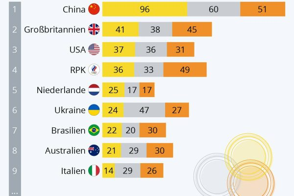 13 Mal Gold für Deutschland