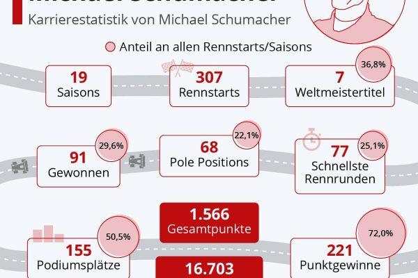 Rennsportlegende Michael Schumacher